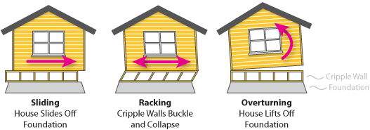 How earthquake forces can affect buildings in 3 ways